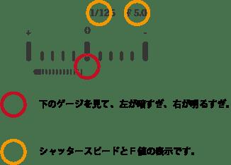 メーターの見かたは簡単です。上の数字がシャッタースピードとF値。下は、どの位の光をカメラが捉えているかです。ゲージが左側によったときは、おそらく撮影の仕上がりが暗すぎるため、ISOなどで明るさの調整を行いましょう。