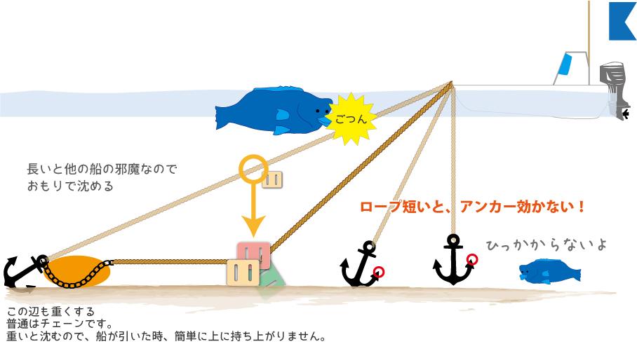 船のアンカーの効き方