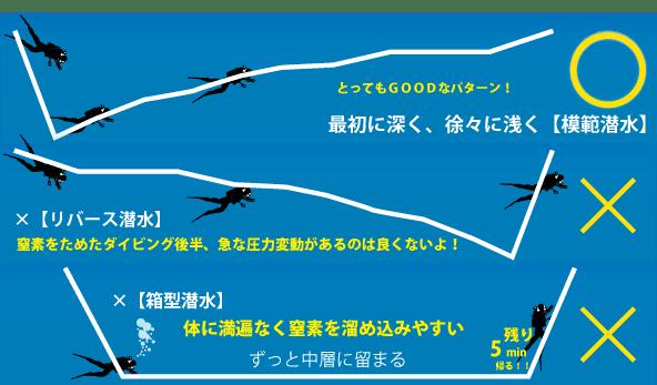 どんな時も、模範潜水を心がけること。最初に深く、徐々に浅くする潜水方法は、減圧症のリスクを大幅に減らすことができます。逆に最初に浅く、最後に浅くするリバース潜水や、同じ水深に長時間留まるような、箱型潜水は減圧症リスクが高まります。