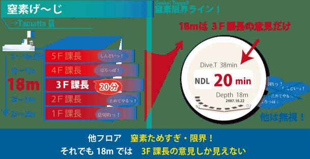 窒素が溜まり過ぎているとしても、ダイビングコンピューターには時間のみが表示されます。その表示時間からは、体の中に、どの程度窒素が溜まっているのか判断できないのです