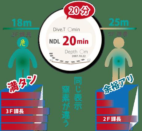 表示時間だけで、危険性は判断出来ません。同じ20分を表示していたとしても、体の中に溜めた窒素量には大きな差ができることが有ります。これは主にダイビングパターンによって決定されます。