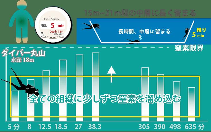 15m~21m程の中層に長く留まると、体の全ての組織に少しずつ窒素を溜め込みます。NDLが長いため、ぎりぎりまでいると、体内に満遍なく窒素を溜めてしまい、減圧症のリスクが大幅に高くなるので注意しないといけない潜水パターンです。