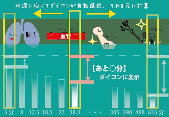 肺から骨まで、速い組織~遅い組織をダイコンが自動選択して、窒素の量を計算しています。